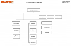 company structure2-3